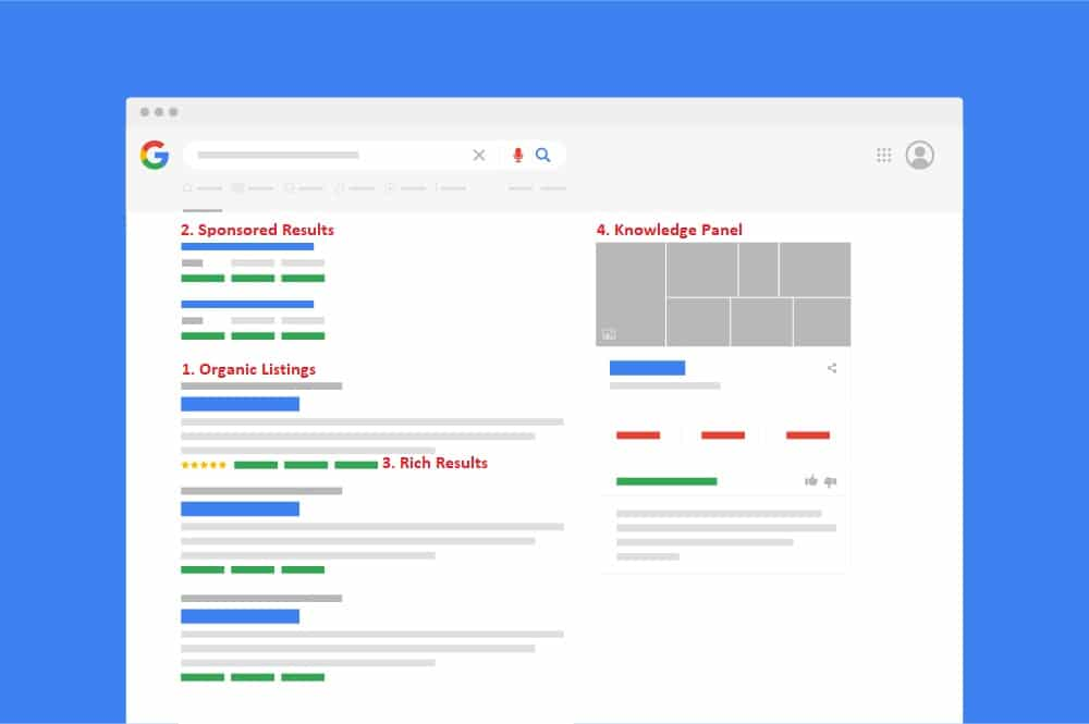 Google Search Engine Results Pages (SERPs)